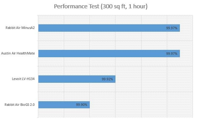 RabbitAir MinusA2空气净化器测评